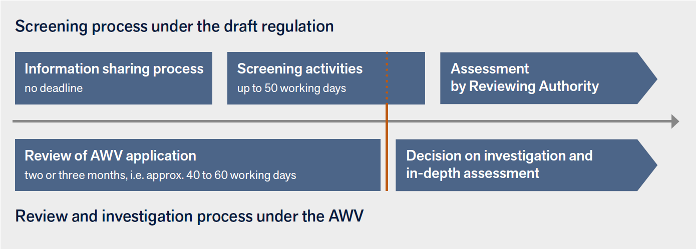 Chart: Screening process under the draft regulation